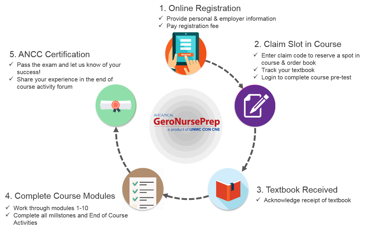 Gero Nurse Prep Overview - AHCA/NCAL Gerontological Nurse